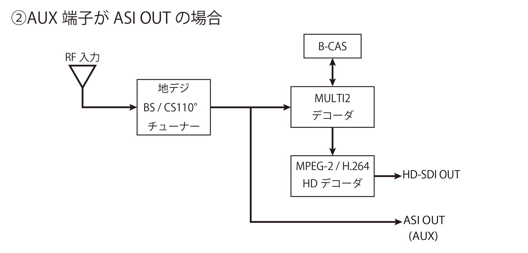 B-CAS デスクランブル