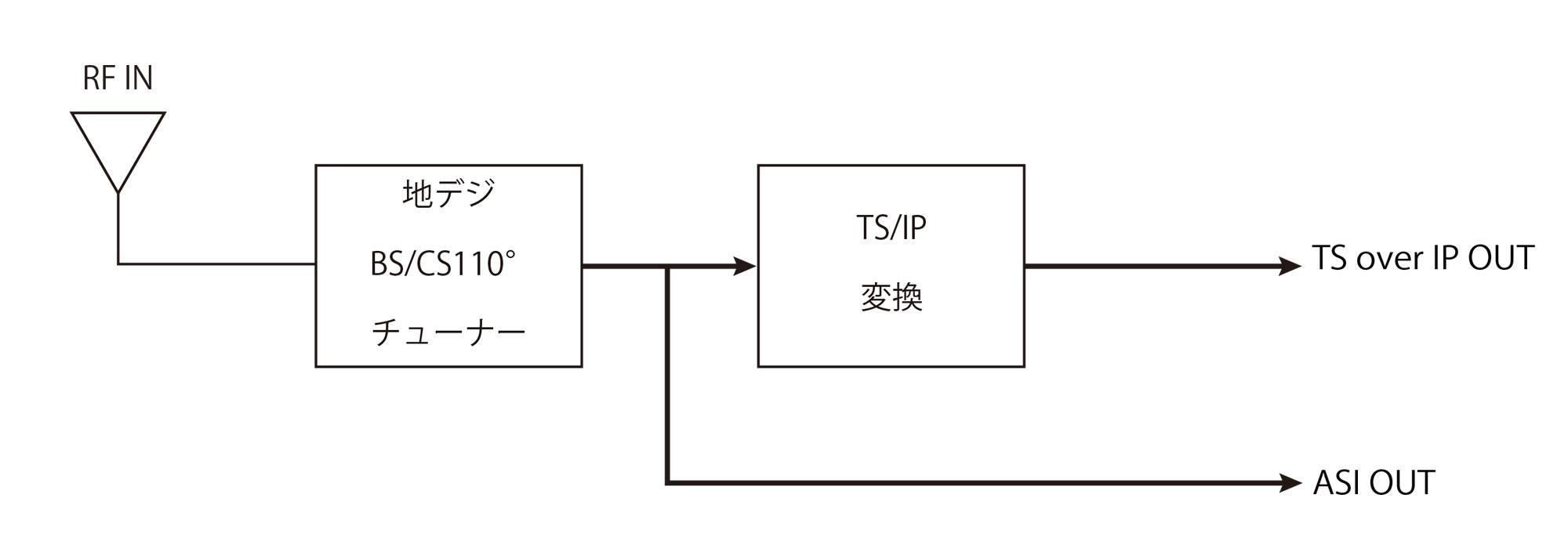 地デジTS IP変換