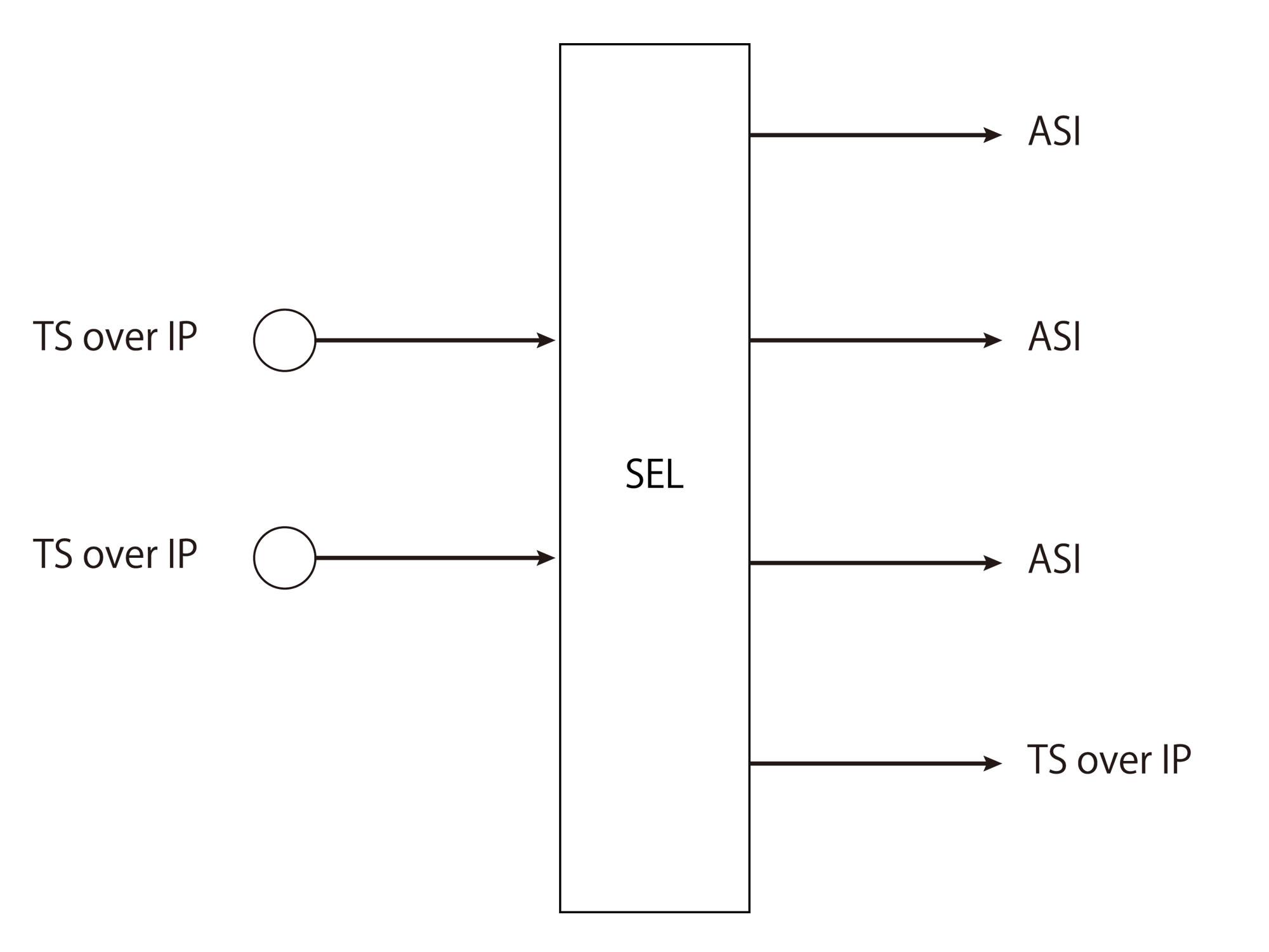 ASI入力 IP出力