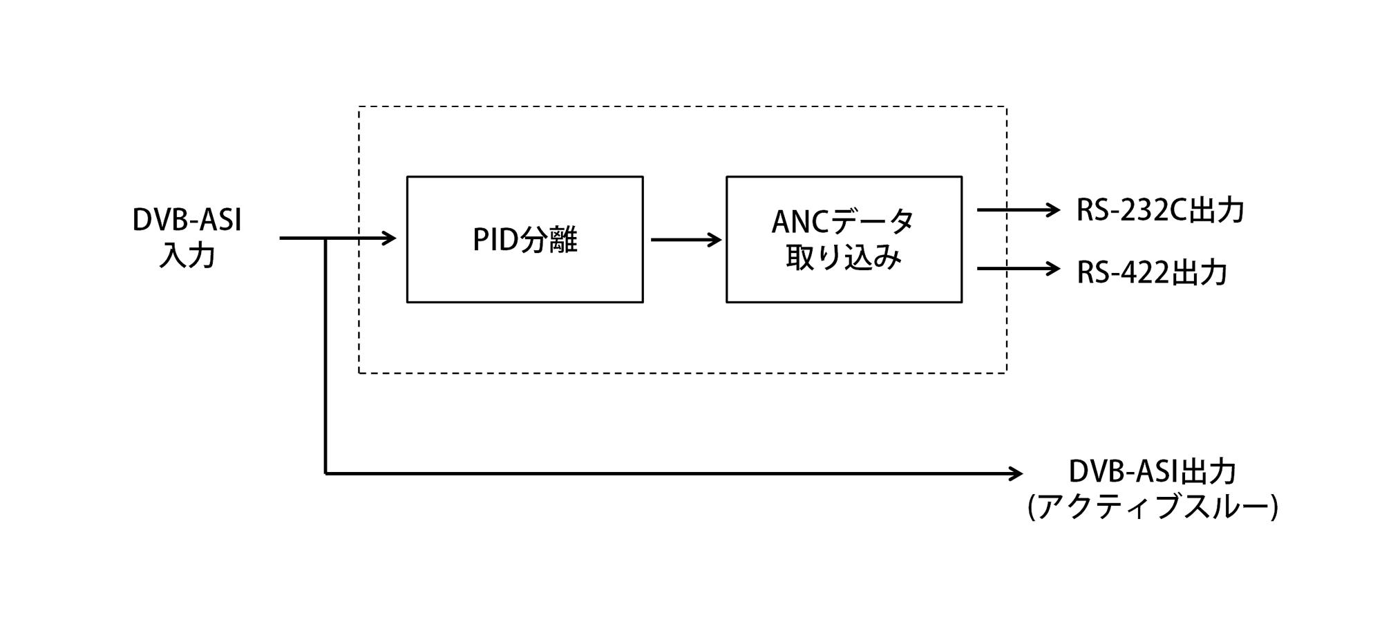 DBS1010ブロック図