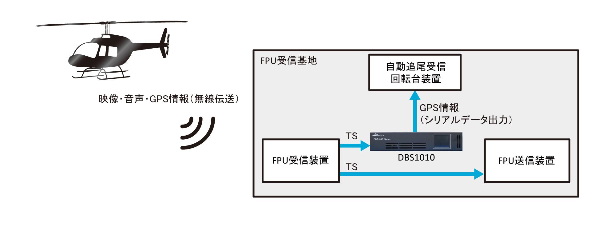 DBS1010 AS-ANCデコーダ