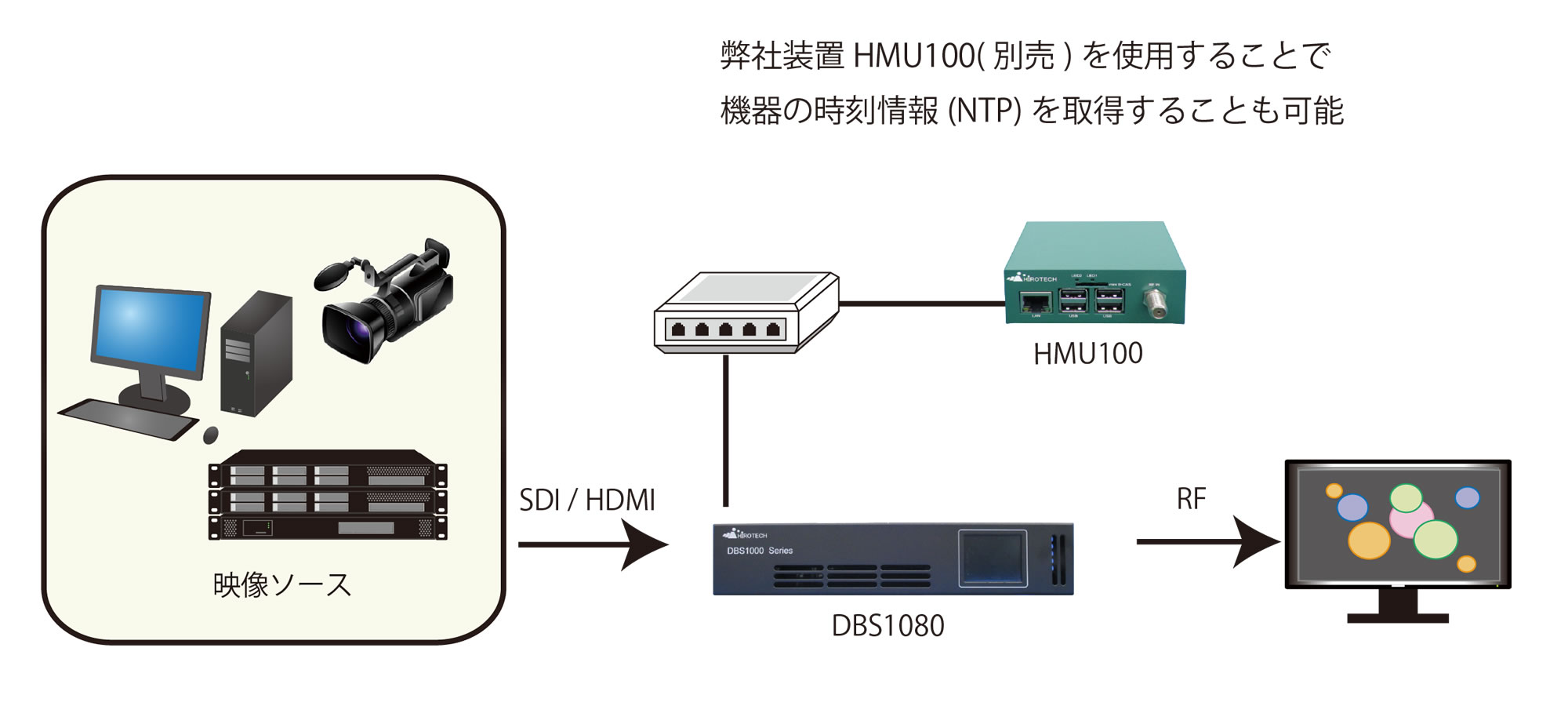 MPEG-2 OFDM変調器