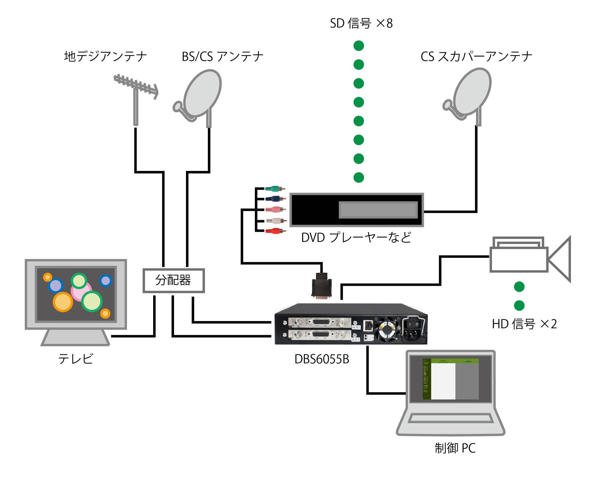 エンコーダ内蔵 OFDM変調器