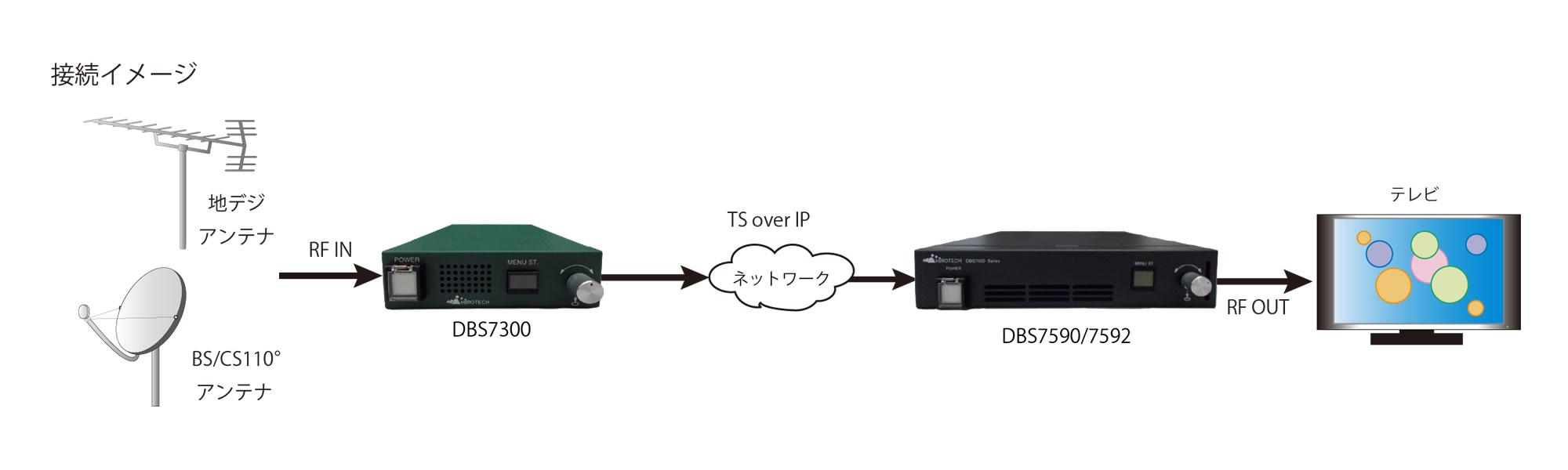 IP入力OFDM