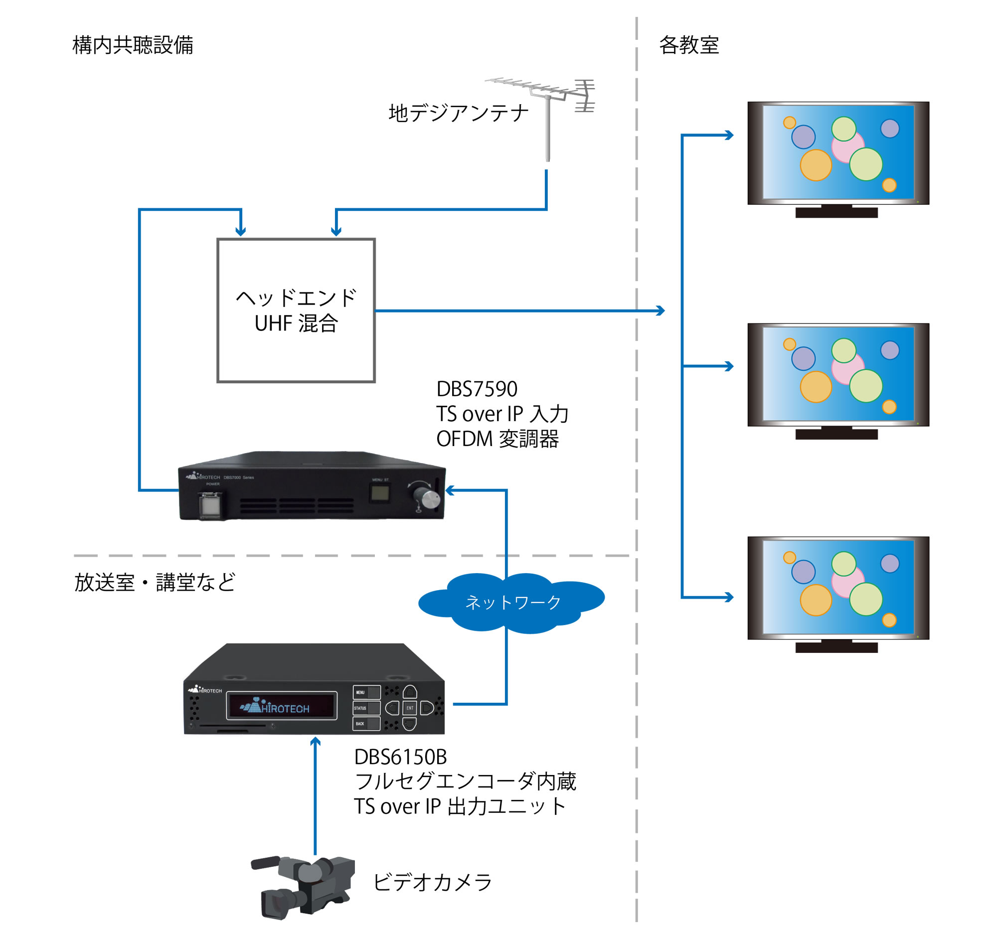 MPEG2/H.264-HDエンコーダ