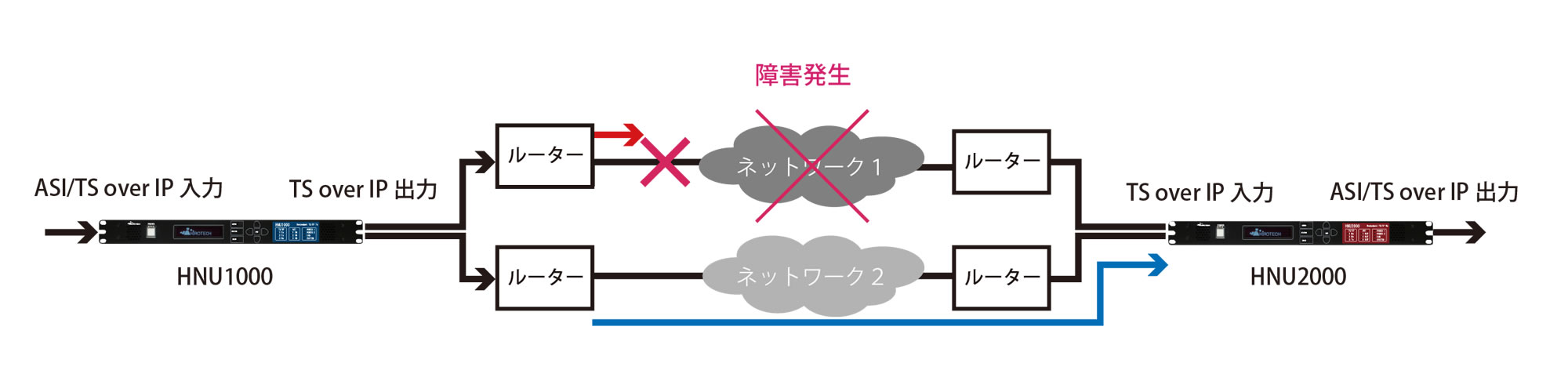 冗長対応 IP入力 ASI出力