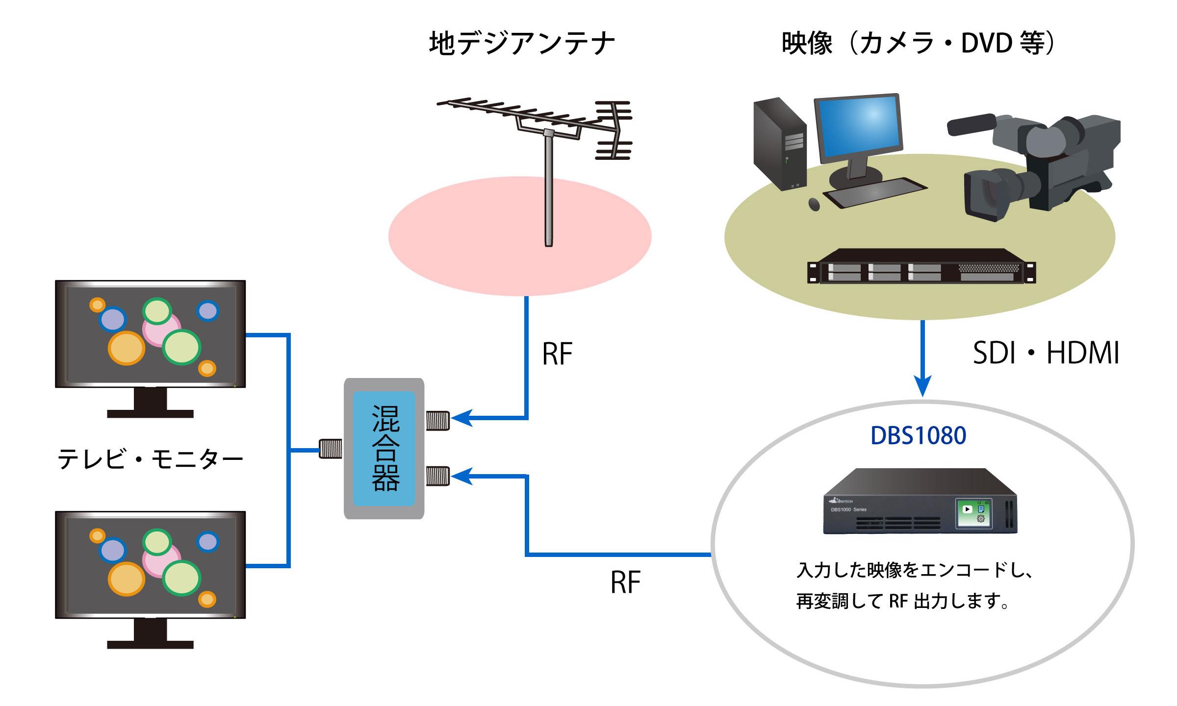 自主放送システム