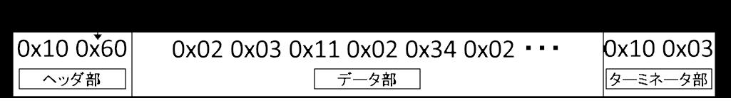 アンシラリデータのパケットフォーマット例